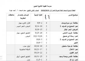 منصة عمر التعليمية   خطة فصلية في مادة اللغة العربية (الكتاب الأول) للصف الثاني عشر الفصل الأول