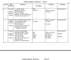 منصة عمر التعليمية   تحليل  لمادة اللغة الإنجليزية للصف الثاني للفصلين