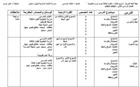 منصة عمر التعليمية   خطة لغة عربية للصف الثالث القسم الثالث حسب الرزم