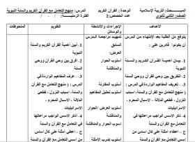 منصة عمر التعليمية   خطة فصلية في مادة التربية الإسلامية للصف الثاني عشر الفصل الأول