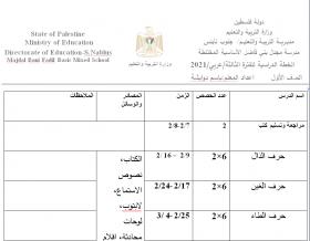 منصة عمر التعليمية   الخطة الدراسية للصف الاول الاساسي في مبحث اللغة العربية - فترة ثالثة